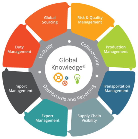 Global Trade Management Global Trade Management Software